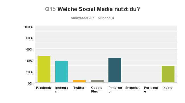 Chart_Q15_160313