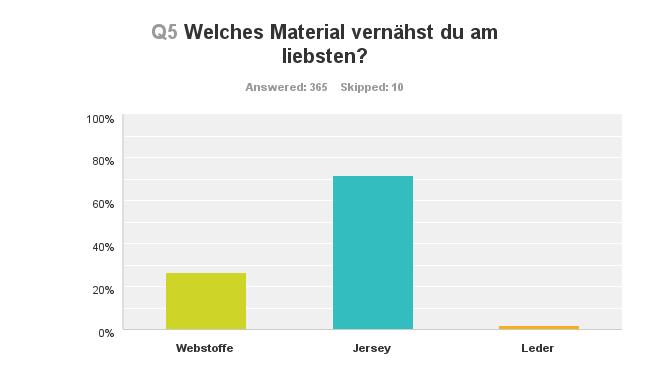 Chart_Q5_160313